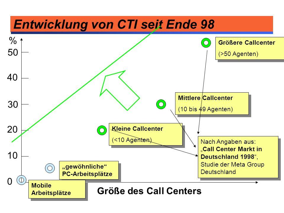 Entwicklung von CTI seit Ende 98 0 10 20 30 40 50 % gewöhnliche PC-Arbeitsplätze Kleine Callcenter (<10 Agenten) Kleine Callcenter (<10 Agenten) Mittl