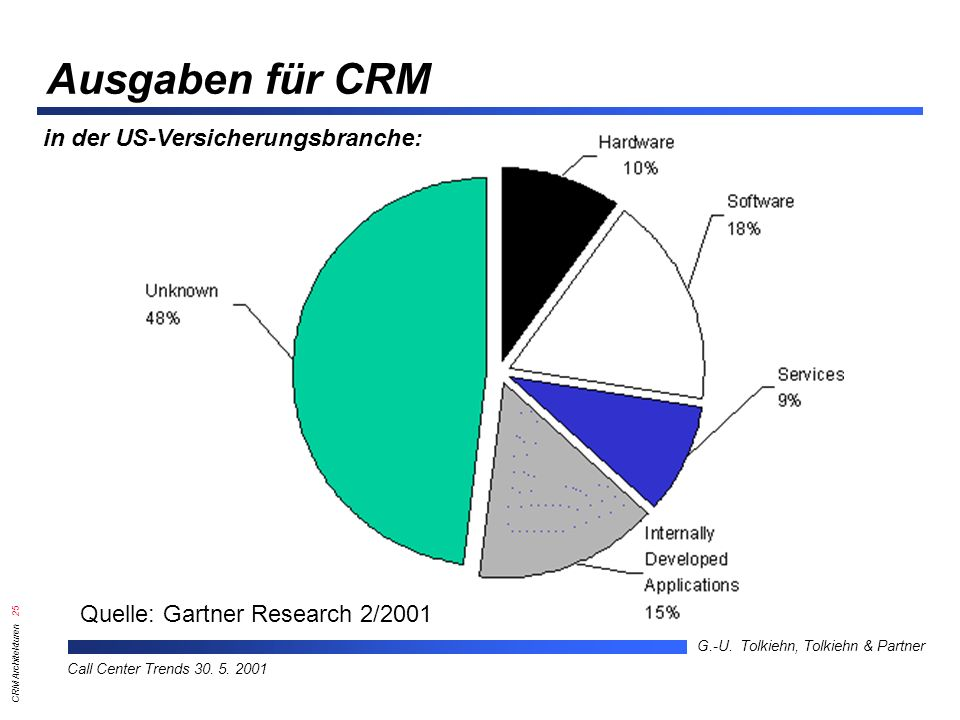 CRM Architekturen 25 G.-U.Tolkiehn, Tolkiehn & Partner Call Center Trends 30.