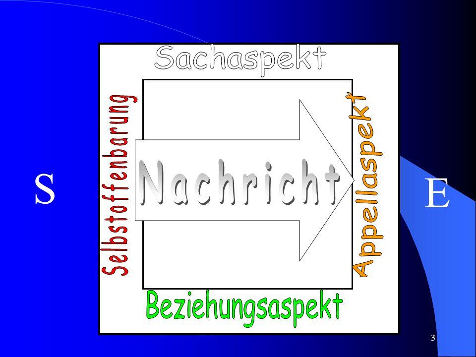 2 Möglichkeiten: Ich fange bei mir selbst an! Verbesserung des Miteinanders Veränderung von institutionellen (Rahmen-) Bedingungen Kommunikationsquadr