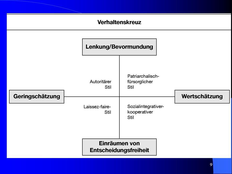 8 Kommunikationsstörungen Lenkung/Bevormundung Einräumen von Entscheidungsfreiheit Geringschätzung Wertschätzung Dr. H. Wirtz, IfK Beziehungsstörungen