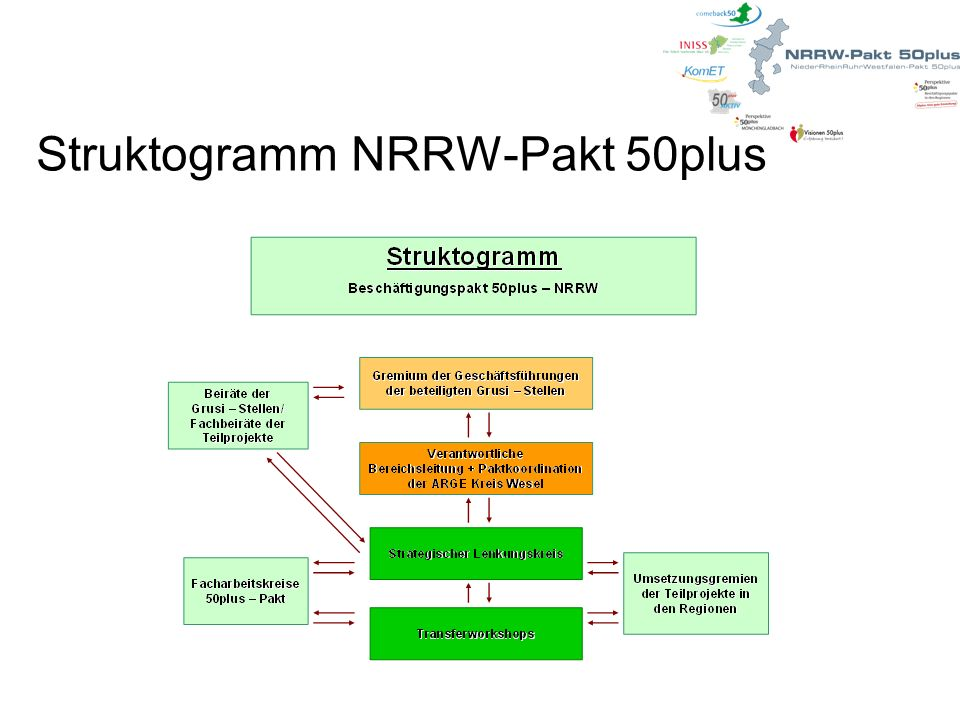 Struktogramm NRRW-Pakt 50plus