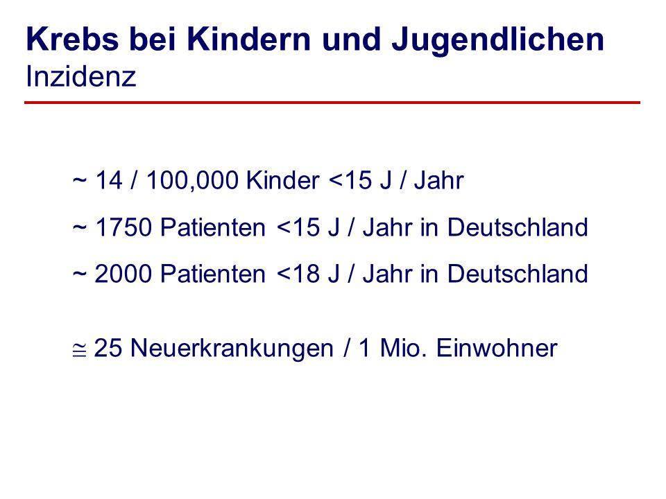 Krebs bei Kindern und Jugendlichen Inzidenz ~ 14 / 100,000 Kinder <15 J / Jahr ~ 1750 Patienten <15 J / Jahr in Deutschland ~ 2000 Patienten <18 J / J