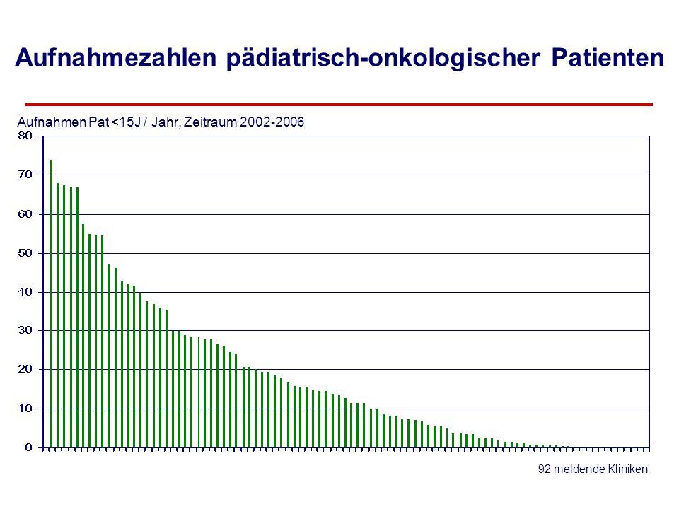 kumulativ Patienten Kliniken 9 Kliniken mit > 50 Neumeldungen/Jahr~ 33 % 33 %9 5 Kliniken mit 40-49 Neumeldungen/Jahr~ 12 % 45 %14 7 Kliniken mit 30-39 Neumeldungen/Jahr~ 14 % 59 %21 12 Kliniken mit 20-29 Neumeldungen/Jahr~ 18 % 77 %33 19 Kliniken mit 10-19 Neumeldungen/Jahr ~ 16 % 93 %52 40 Kliniken mit <10 Neumeldungen/Jahr ~ 7 % 100 %92 Versorgung pädiatrisch-onkologischer Patienten in % der Neuerkrankungen bei Kindern <15 J