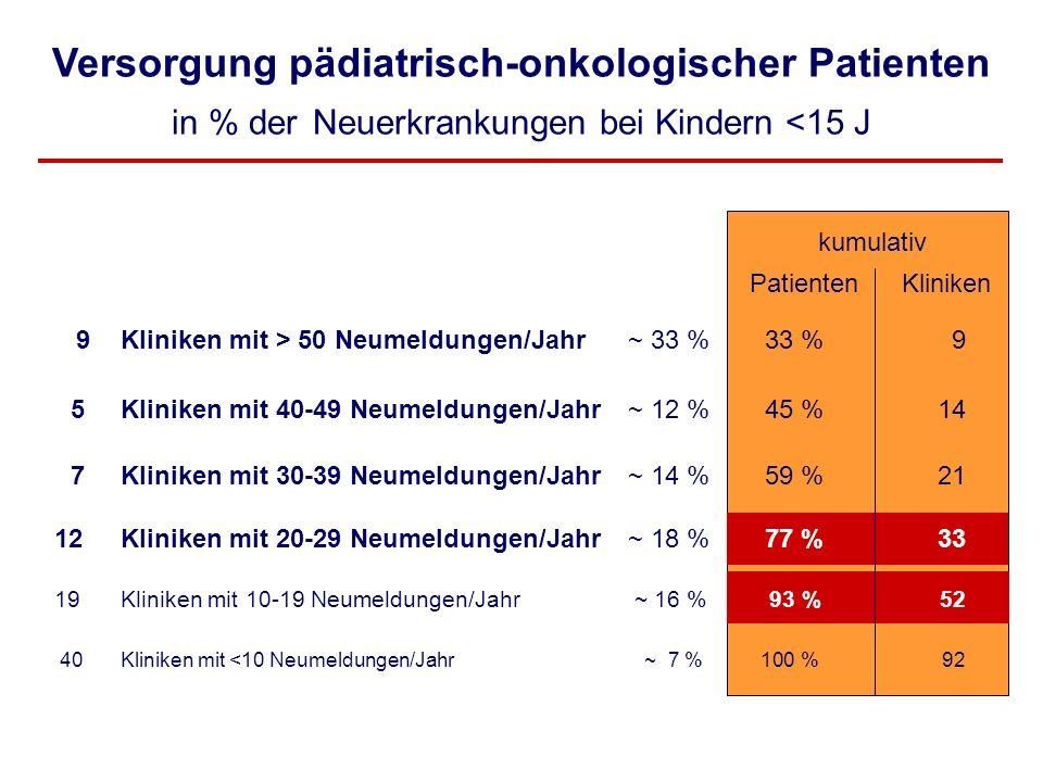 kumulativ Patienten Kliniken 9 Kliniken mit > 50 Neumeldungen/Jahr~ 33 % 33 %9 5 Kliniken mit 40-49 Neumeldungen/Jahr~ 12 % 45 %14 7 Kliniken mit 30-3