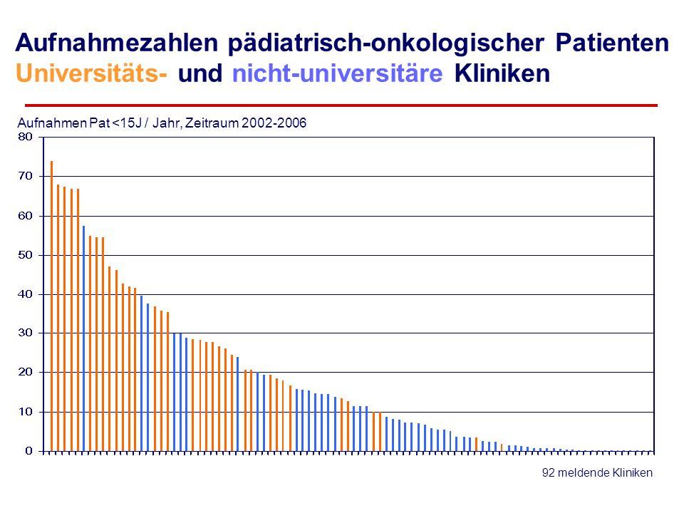 Aufnahmen Pat <15J / Jahr, Zeitraum 2002-2006 92 meldende Kliniken Aufnahmezahlen pädiatrisch-onkologischer Patienten Universitäts- und nicht-universitäre Kliniken 33 Kliniken 1336 Pat (77%) (62%+15%) 40 Kliniken 120 Pat (7 %) ( 0,4 % + 6,6 %) 19 Kliniken 278 Pat (16%) (7%+9%)