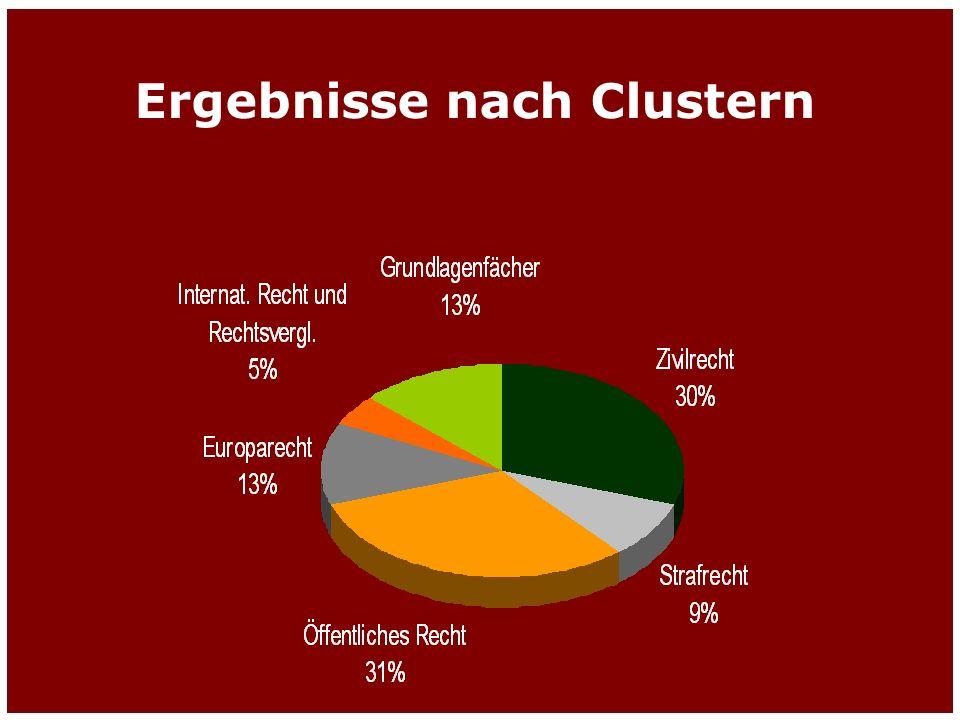Gesamtergebnis nach Clustern Ergebnisse nach Clustern