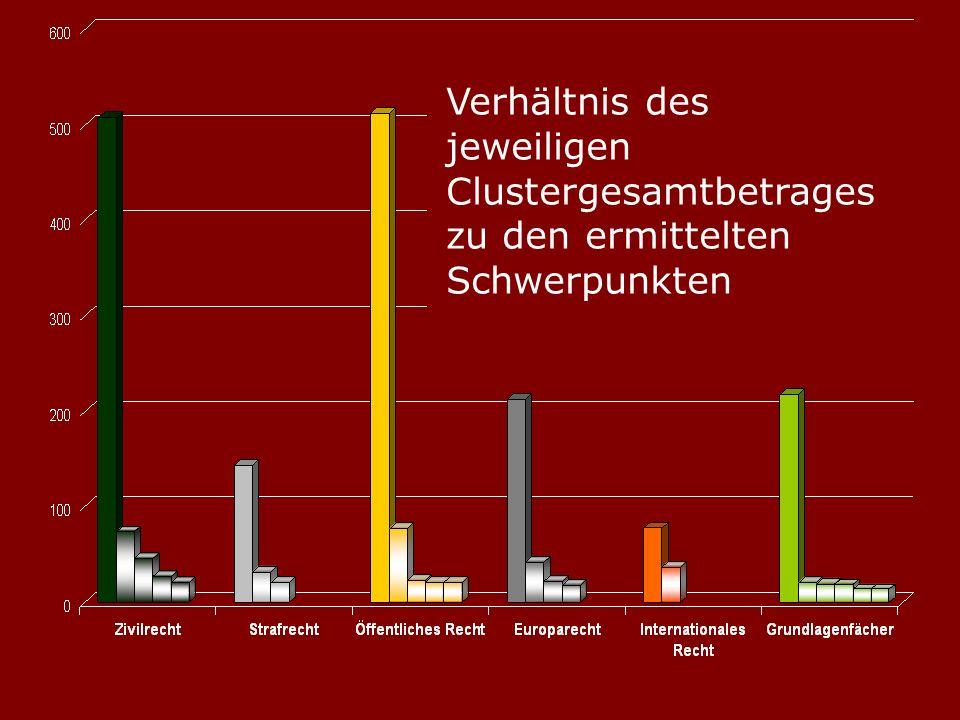 Verhältnis des jeweiligen Clustergesamtbetrages zu den ermittelten Schwerpunkten