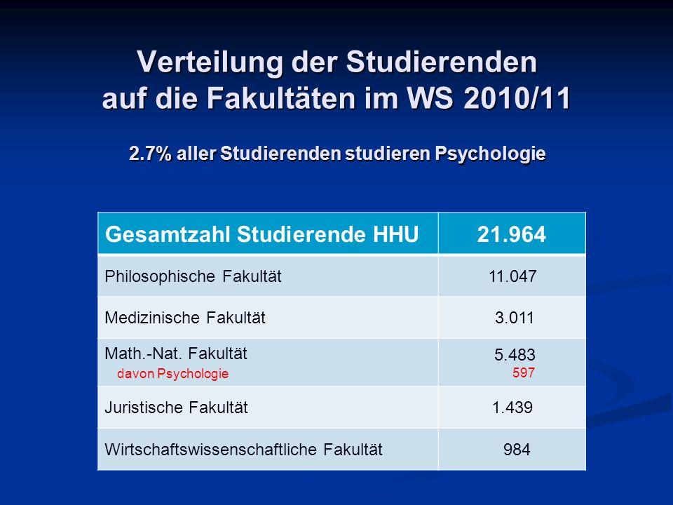 Das Institut Allgemeine Psychologie, Prof.