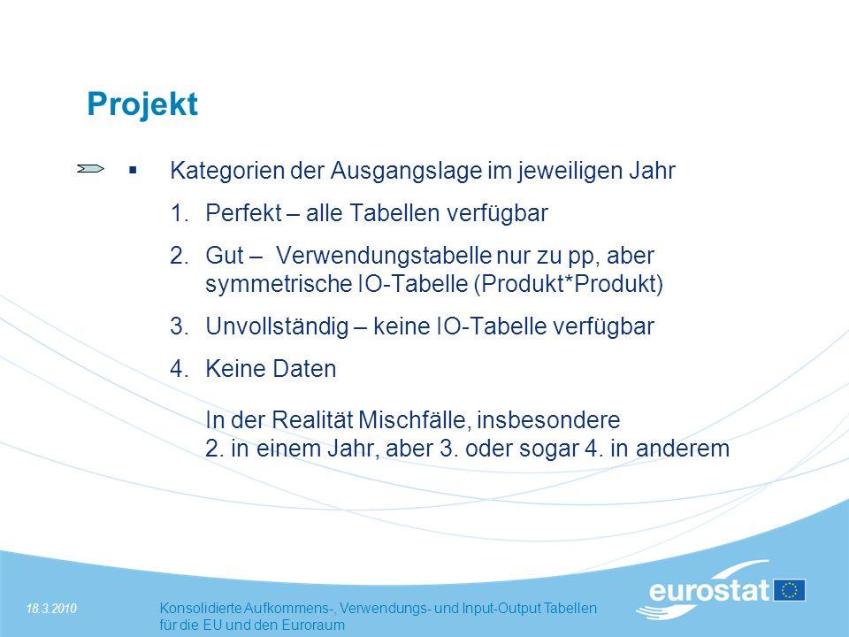 18.3.2010Konsolidierte Aufkommens-, Verwendungs- und Input-Output Tabellen für die EU und den Euroraum Projekt Kategorien der Ausgangslage im jeweiligen Jahr 1.Perfekt – alle Tabellen verfügbar 2.Gut – Verwendungstabelle nur zu pp, aber symmetrische IO-Tabelle (Produkt*Produkt) 3.Unvollständig – keine IO-Tabelle verfügbar 4.Keine Daten In der Realität Mischfälle, insbesondere 2.
