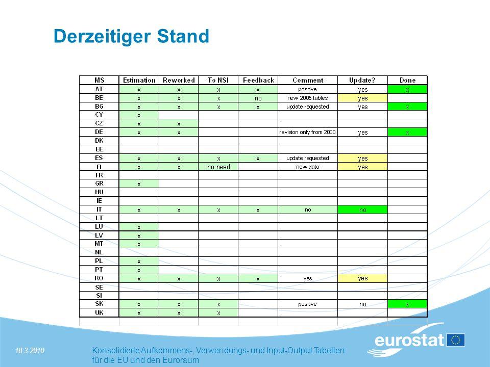 18.3.2010Konsolidierte Aufkommens-, Verwendungs- und Input-Output Tabellen für die EU und den Euroraum Derzeitiger Stand