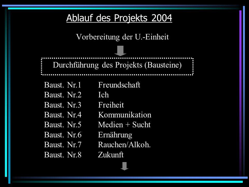 Ablauf des Projekts 2004 Vorbereitung der U.-Einheit Durchführung des Projekts (Bausteine) Baust.