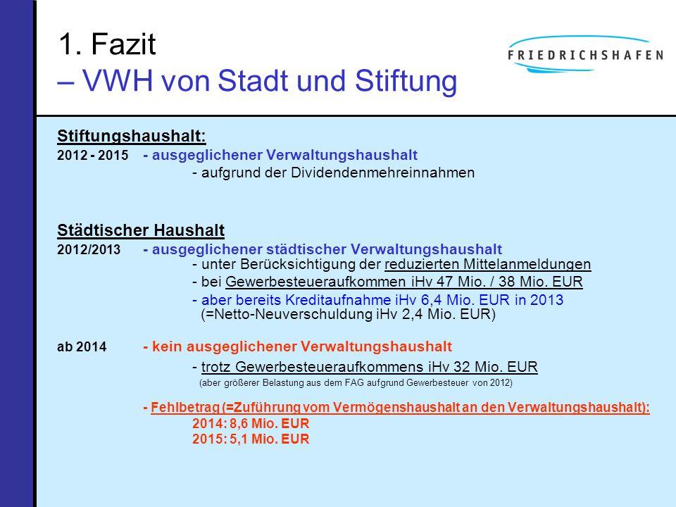 1. Fazit – VWH von Stadt und Stiftung Stiftungshaushalt: 2012 - 2015 - ausgeglichener Verwaltungshaushalt - aufgrund der Dividendenmehreinnahmen Städt