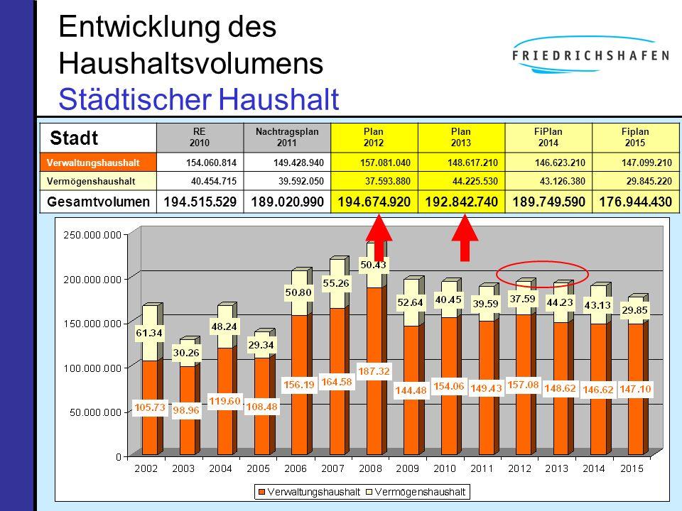 Entwicklung des Haushaltsvolumens Städtischer Haushalt Stadt RE 2010 Nachtragsplan 2011 Plan 2012 Plan 2013 FiPlan 2014 Fiplan 2015 Verwaltungshaushal
