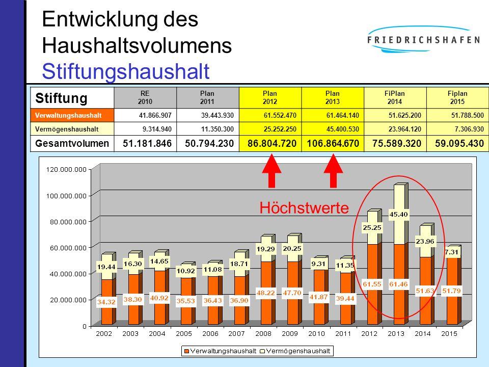 Entwicklung des Haushaltsvolumens Stiftungshaushalt Stiftung RE 2010 Plan 2011 Plan 2012 Plan 2013 FiPlan 2014 Fiplan 2015 Verwaltungshaushalt41.866.9