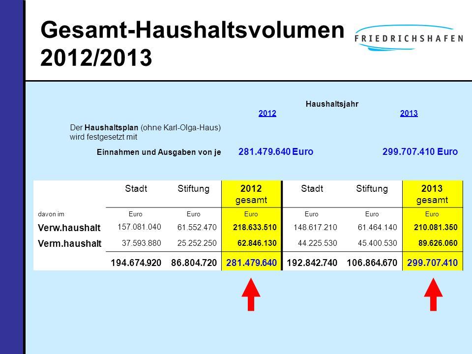 Gesamt-Haushaltsvolumen 2012/2013 Haushaltsjahr 20122013 Der Haushaltsplan (ohne Karl-Olga-Haus) wird festgesetzt mit Einnahmen und Ausgaben von je 28