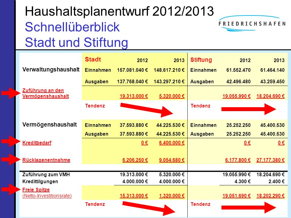 Haushaltsplanentwurf 2012/2013 Schnellüberblick Stadt und Stiftung Stadt 20122013 Stiftung 20122013 Verwaltungshaushalt Einnahmen157.081.040 148.617.2