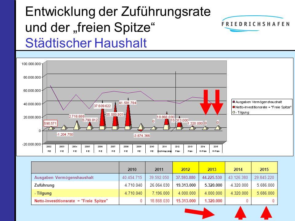 Entwicklung der Zuführungsrate und der freien Spitze Städtischer Haushalt 201020112012201320142015 Ausgaben Vermögenshaushalt40.454.71539.592.05037.59