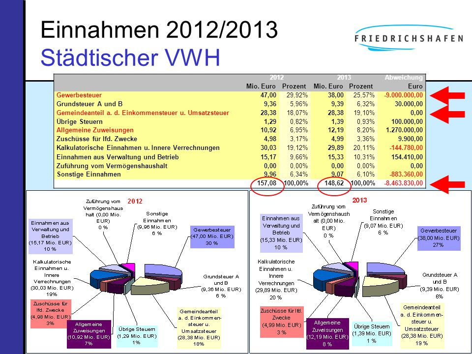 Einnahmen 2012/2013 Städtischer VWH 20122013Abweichung Mio. EuroProzentMio. EuroProzentEuro Gewerbesteuer47,0029,92%38,0025,57%-9.000.000,00 Grundsteu