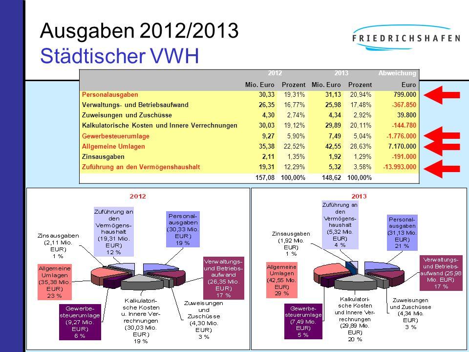 Ausgaben 2012/2013 Städtischer VWH 20122013Abweichung Mio. EuroProzentMio. EuroProzentEuro Personalausgaben30,3319,31%31,1320,94%799.000 Verwaltungs-