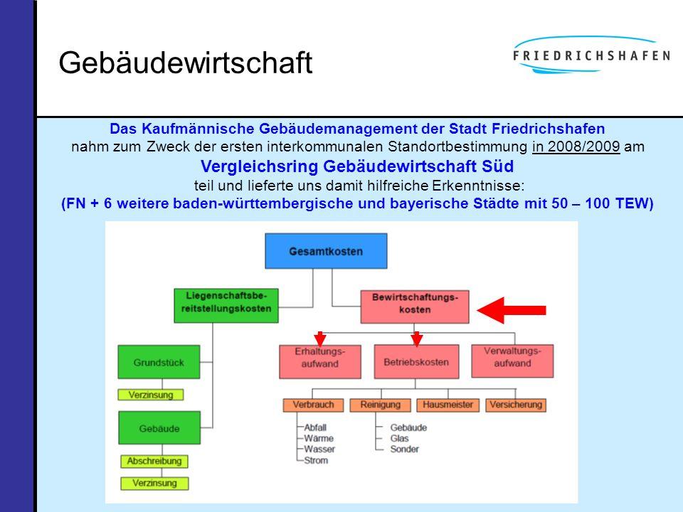 Gebäudewirtschaft Das Kaufmännische Gebäudemanagement der Stadt Friedrichshafen nahm zum Zweck der ersten interkommunalen Standortbestimmung in 2008/2
