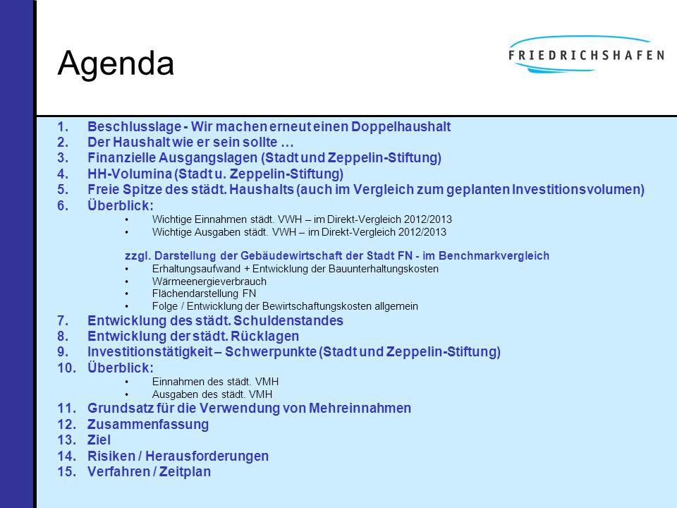 Agenda 1.Beschlusslage - Wir machen erneut einen Doppelhaushalt 2.Der Haushalt wie er sein sollte … 3.Finanzielle Ausgangslagen (Stadt und Zeppelin-St