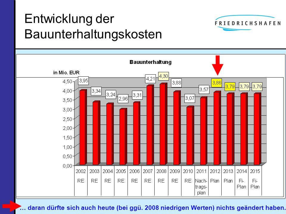 Entwicklung der Bauunterhaltungskosten … daran dürfte sich auch heute (bei ggü. 2008 niedrigen Werten) nichts geändert haben.