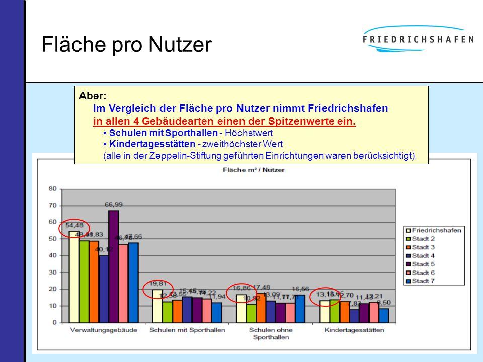 Fläche pro Nutzer Aber: Im Vergleich der Fläche pro Nutzer nimmt Friedrichshafen in allen 4 Gebäudearten einen der Spitzenwerte ein. Schulen mit Sport