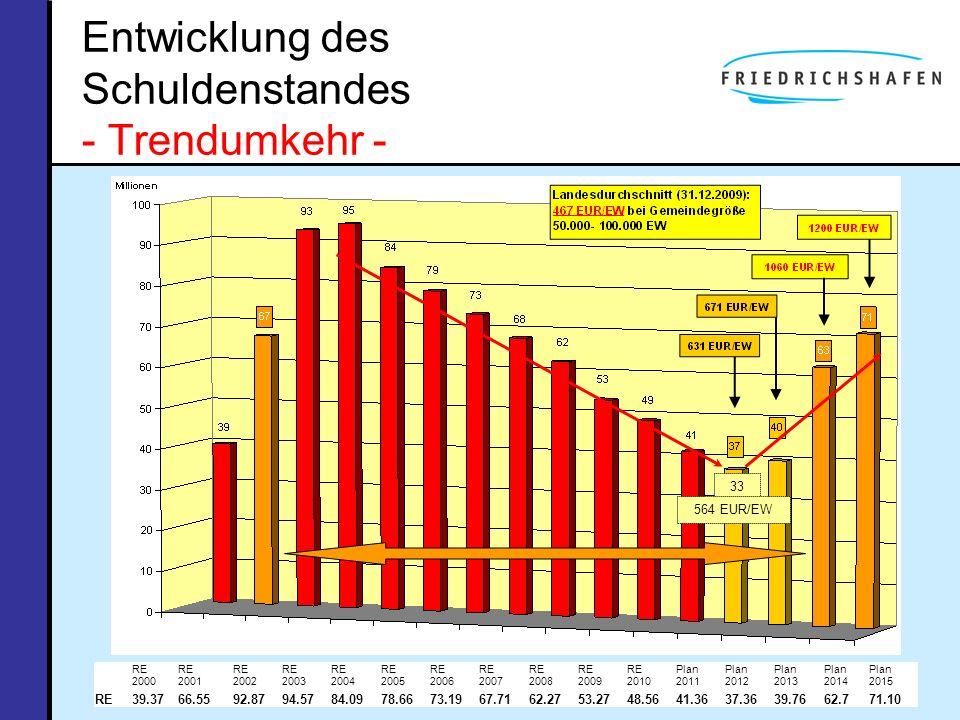 Entwicklung des Schuldenstandes - Trendumkehr - 33 564 EUR/EW RE 2000 RE 2001 RE 2002 RE 2003 RE 2004 RE 2005 RE 2006 RE 2007 RE 2008 RE 2009 RE 2010