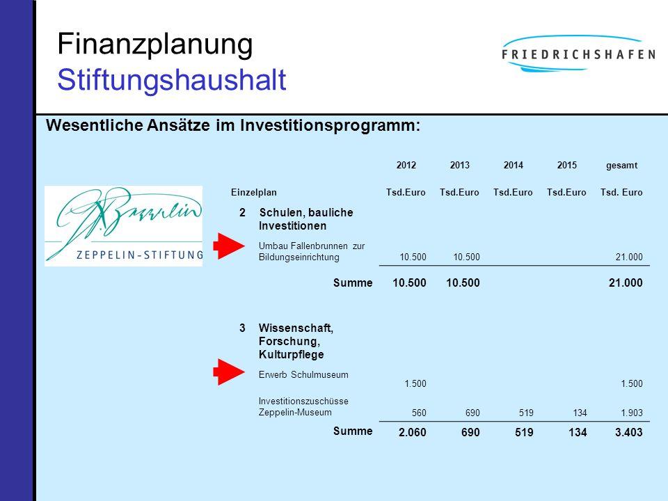 Finanzplanung Stiftungshaushalt Wesentliche Ansätze im Investitionsprogramm: 2012201320142015gesamt EinzelplanTsd.Euro 2Schulen, bauliche Investitione