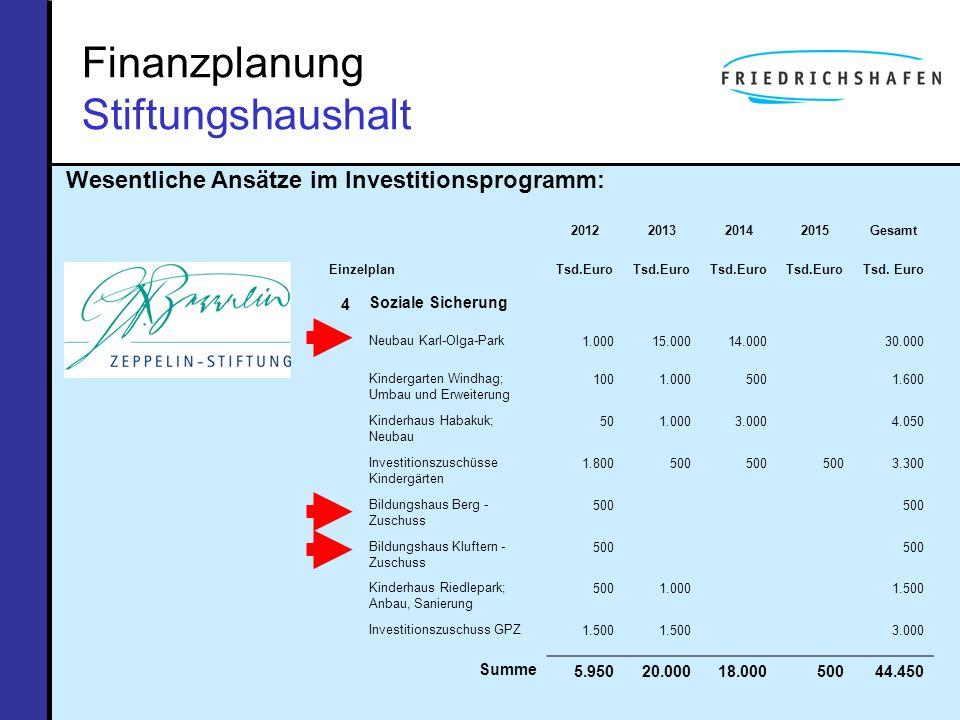 Finanzplanung Stiftungshaushalt Wesentliche Ansätze im Investitionsprogramm: 2012201320142015Gesamt EinzelplanTsd.Euro 4Soziale Sicherung Neubau Karl-