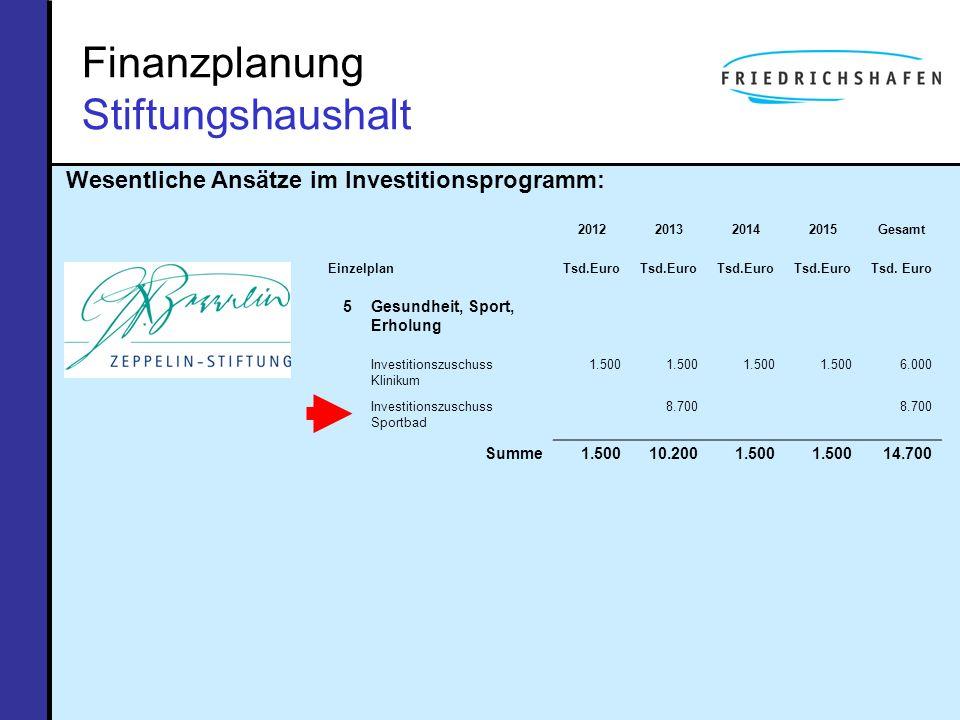 Finanzplanung Stiftungshaushalt Wesentliche Ansätze im Investitionsprogramm: 2012201320142015Gesamt Einzelplan Tsd.Euro 5Gesundheit, Sport, Erholung I