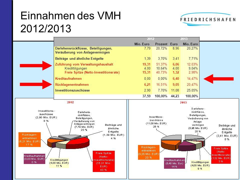 Einnahmen des VMH 2012/2013 20122013 Mio. EuroProzentEuroMio. Euro Darlehensrückflüsse, Beteiligungen, Veräußerung von Anlagevermögen 7,7920,72%8,9620