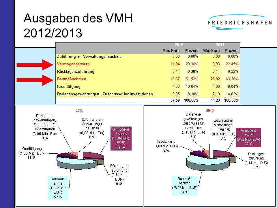 Ausgaben des VMH 2012/2013 20122013 Mio. EuroProzentMio. EuroProzent Zuführung an Verwaltungshaushalt0,000,00%0,000,00% Vermögenserwerb11,0429,36%9,93