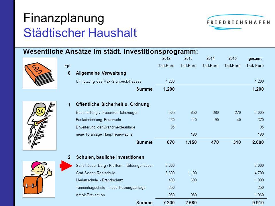 Finanzplanung Städtischer Haushalt Wesentliche Ansätze im städt. Investitionsprogramm: Epl 2012201320142015gesamt Tsd.Euro 0Allgemeine Verwaltung Umnu