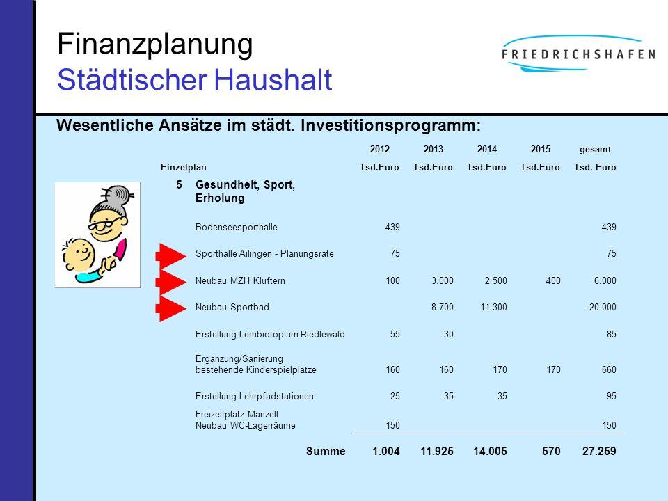Finanzplanung Städtischer Haushalt Wesentliche Ansätze im städt. Investitionsprogramm: Einzelplan 2012201320142015gesamt Tsd.Euro 5Gesundheit, Sport,