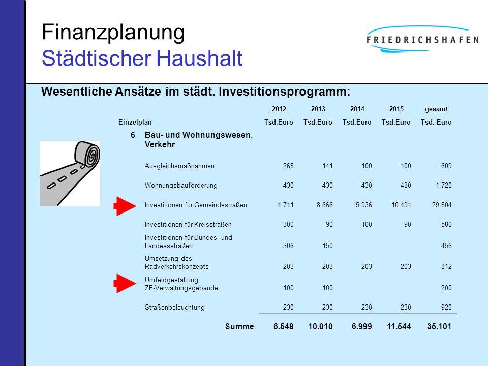 Finanzplanung Städtischer Haushalt Wesentliche Ansätze im städt. Investitionsprogramm: Einzelplan 2012201320142015gesamt Tsd.Euro 6Bau- und Wohnungswe