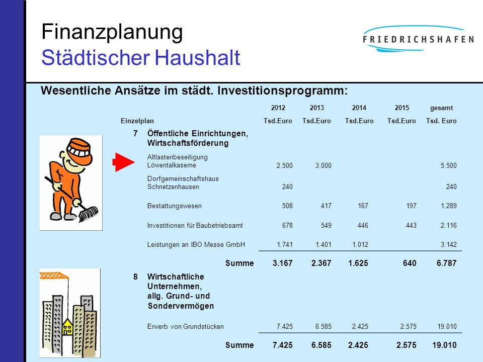 Finanzplanung Städtischer Haushalt Wesentliche Ansätze im städt. Investitionsprogramm: Einzelplan 2012201320142015gesamt Tsd.Euro 7Öffentliche Einrich