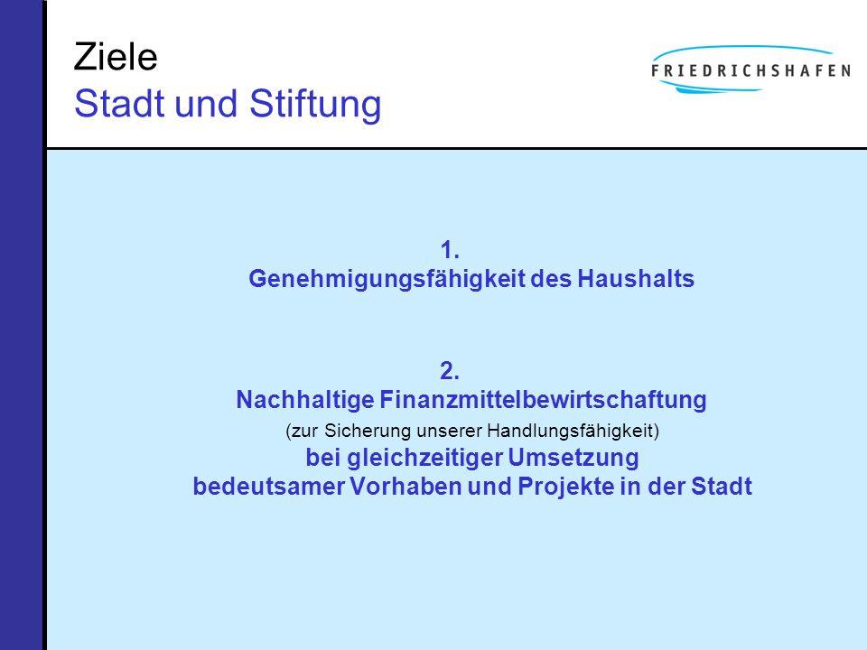 Ziele Stadt und Stiftung 1. Genehmigungsfähigkeit des Haushalts 2. Nachhaltige Finanzmittelbewirtschaftung (zur Sicherung unserer Handlungsfähigkeit)