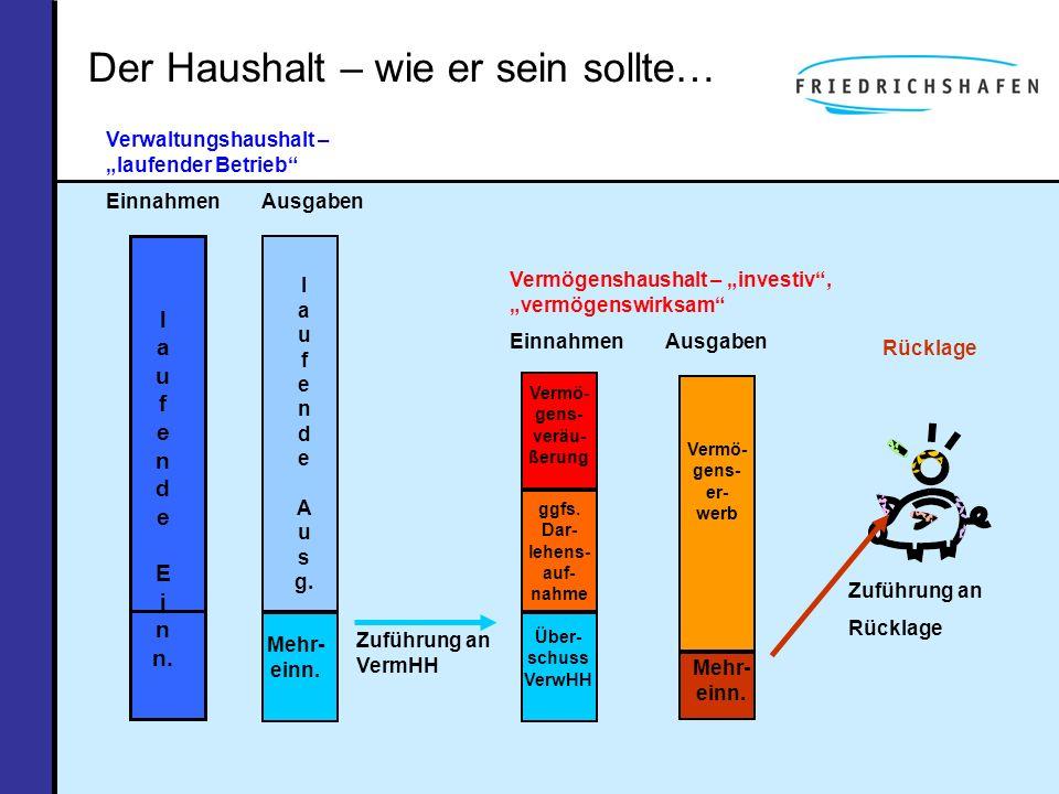Einnahmen 2012/2013 Städtischer VWH 20122013Abweichung Mio.
