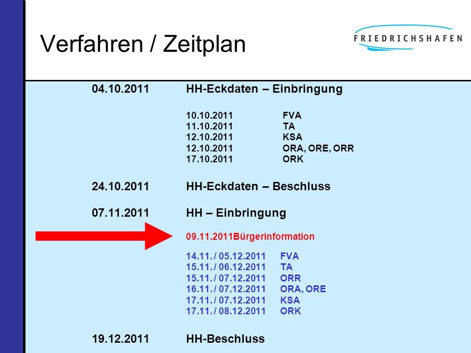 Verfahren / Zeitplan 04.10.2011HH-Eckdaten – Einbringung 10.10.2011 FVA 11.10.2011 TA 12.10.2011 KSA 12.10.2011 ORA, ORE, ORR 17.10.2011 ORK 24.10.201