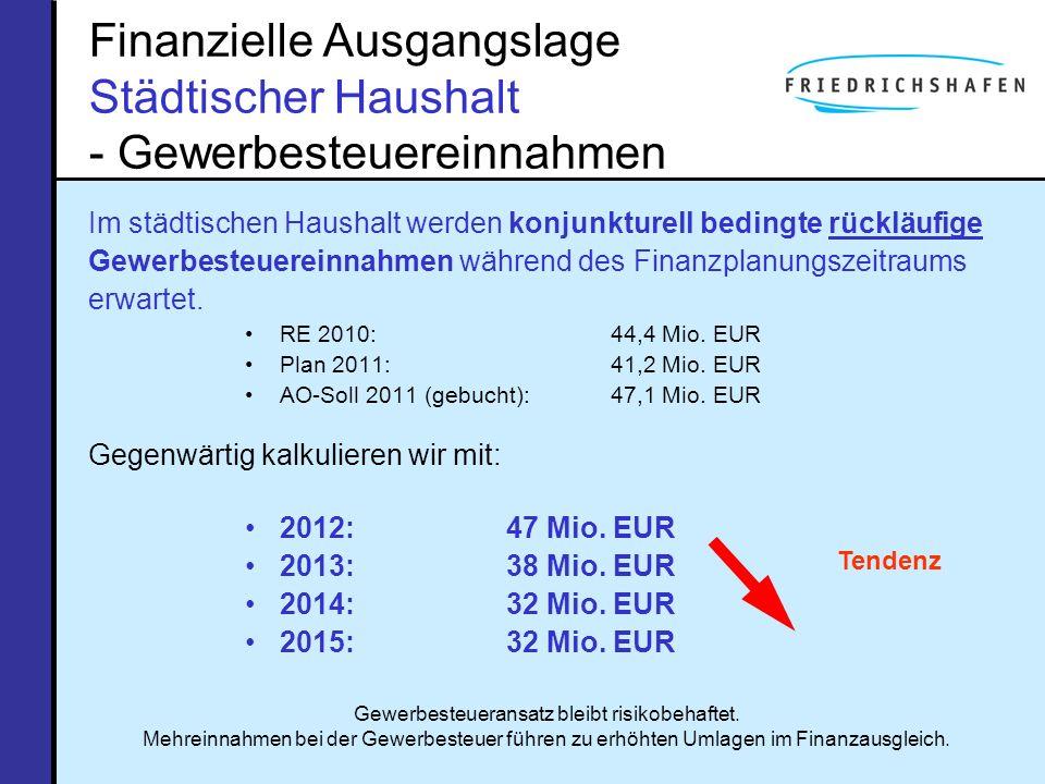 Erhaltungsaufwand Stadt Friedrichshafen – nimmt jeweils einen mittleren Platz ein … Jeweils die Hälfte der Städte gaben im Betrachtungsjahr mehr bzw.