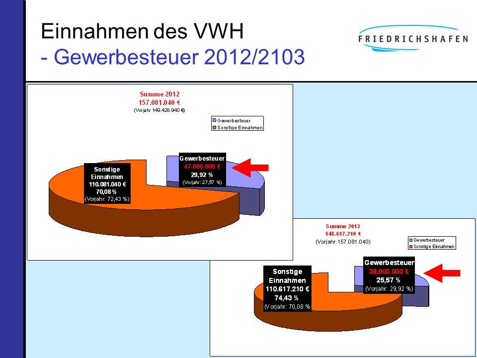 Einnahmen des VWH - Gewerbesteuer 2012/2103