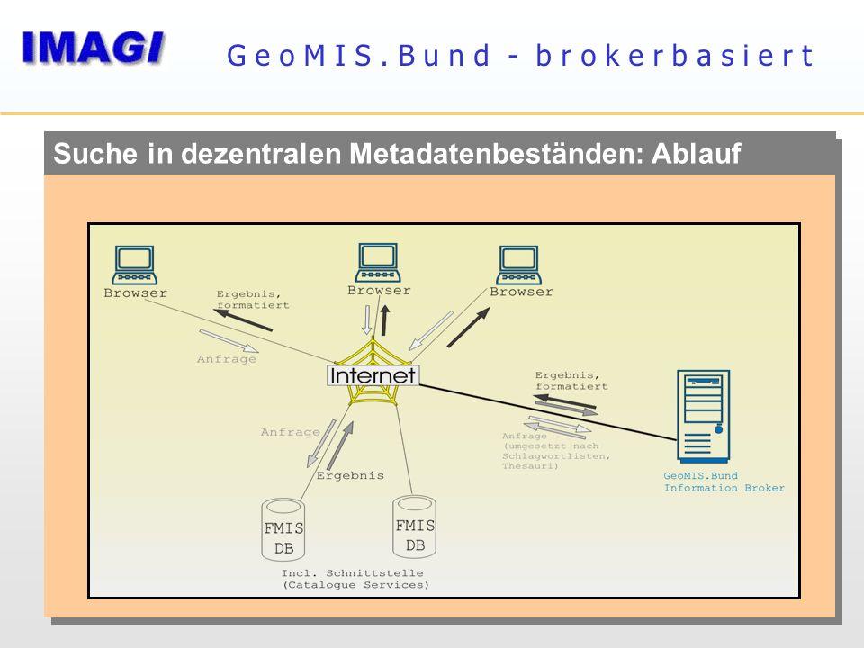 Suche in dezentralen Metadatenbeständen: Ablauf G e o M I S. B u n d - b r o k e r b a s i e r t