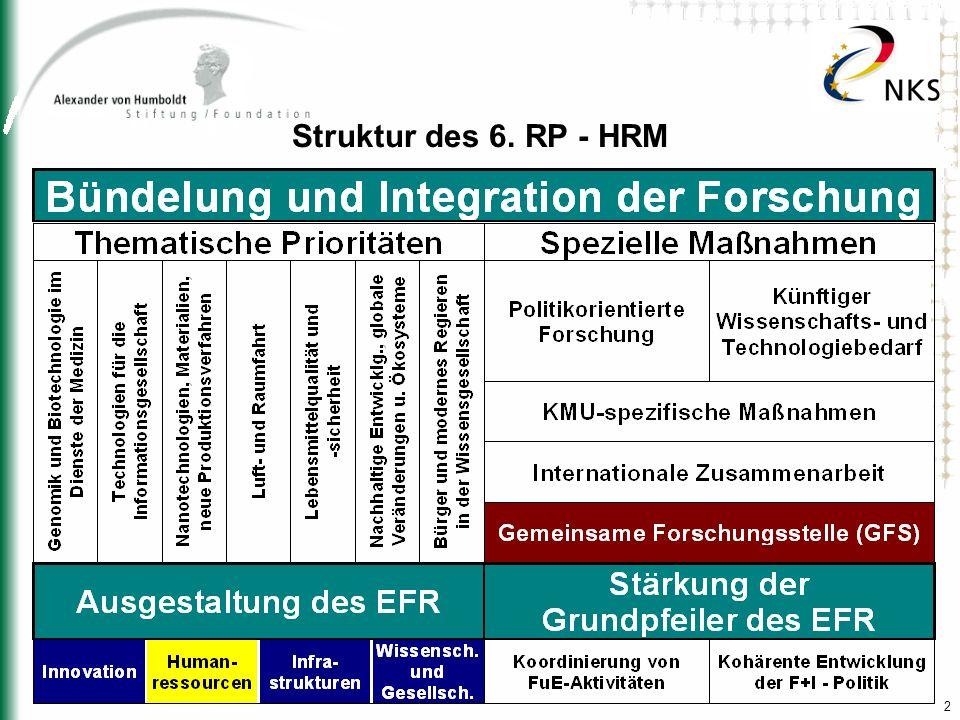 13 Exzellenzmaßnahmen – Übersicht II Marie Curie-Maßnahmen zur Förderung und Anerkennung der Exzellenz Chairs (EXC): -Unterstützung für Lehr- und Forschungstätigkeiten von Spitzenforschern an Institutionen in Europa für bis zu drei Jahre, Schwerpunkt auf Lehrtätigkeiten (mind.