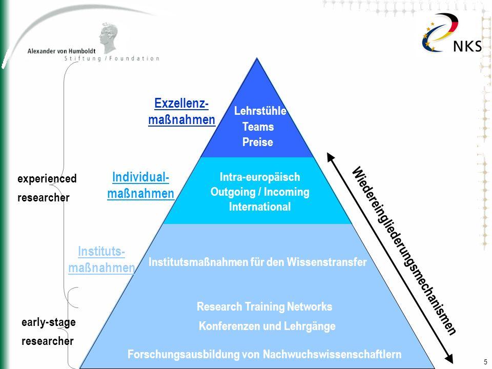 5 Wiedereingliederungsmechanismen Individual- maßnahmen Exzellenz- maßnahmen Lehrstühle Teams Preise Research Training Networks Konferenzen und Lehrgä