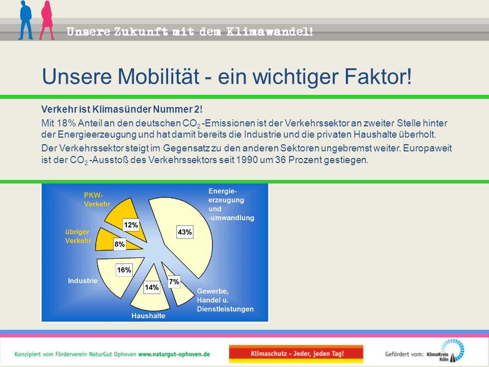 Verkehr ist Klimasünder Nummer 2! Mit 18% Anteil an den deutschen CO 2 -Emissionen ist der Verkehrssektor an zweiter Stelle hinter der Energieerzeugun