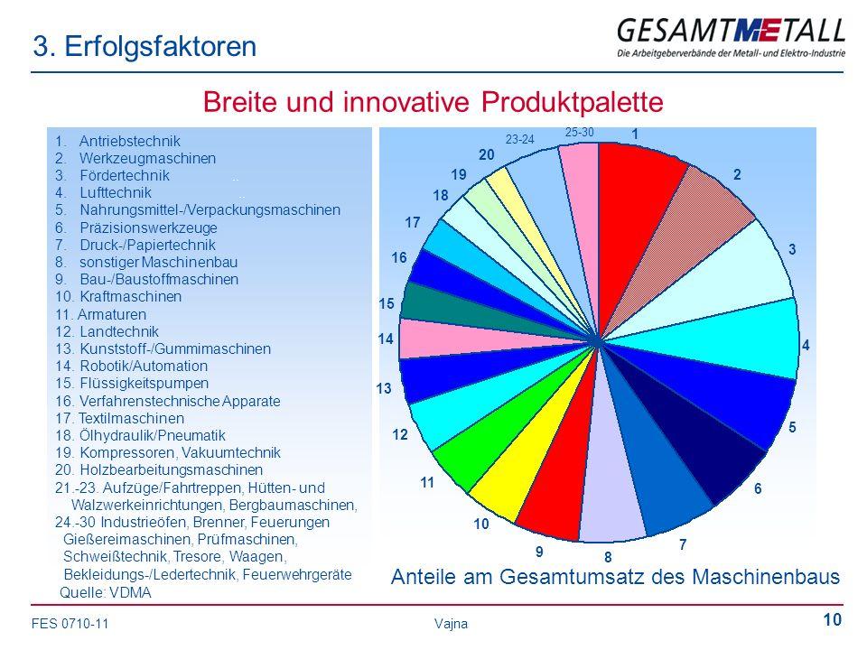 FES 0710-11 Vajna 10 3. Erfolgsfaktoren Anteile am Gesamtumsatz des Maschinenbaus Breite und innovative Produktpalette 1 2 3 4 5 6 7 8 9 10 11 12 13 1
