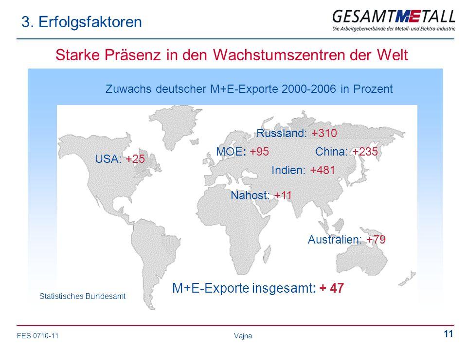 FES 0710-11 Vajna 11 Starke Präsenz in den Wachstumszentren der Welt Statistisches Bundesamt MOE: +95China: +235 Indien: +481 Nahost: +11 Russland: +310 Australien: +79 USA: +25 M+E-Exporte insgesamt: + 47 Zuwachs deutscher M+E-Exporte 2000-2006 in Prozent 3.