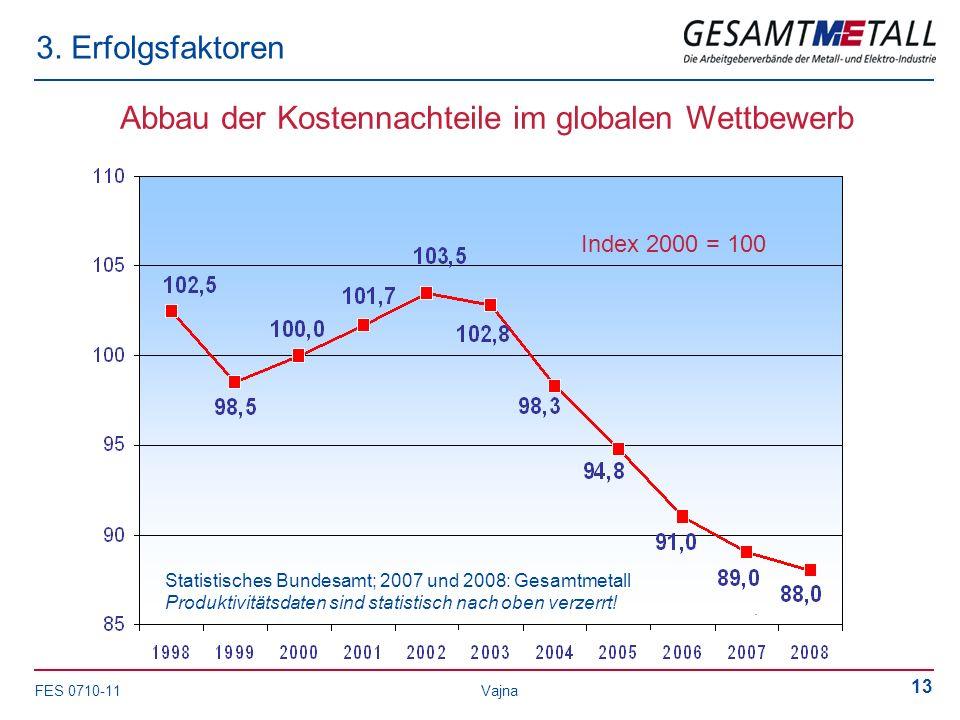 FES 0710-11 Vajna 13 3. Erfolgsfaktoren Abbau der Kostennachteile im globalen Wettbewerb Statistisches Bundesamt; 2007 und 2008: Gesamtmetall Produkti