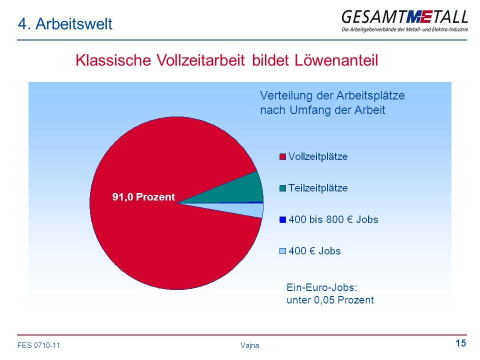 FES 0710-11 Vajna 15 4. Arbeitswelt Klassische Vollzeitarbeit bildet Löwenanteil Ein-Euro-Jobs: unter 0,05 Prozent 91,0 Prozent Verteilung der Arbeits